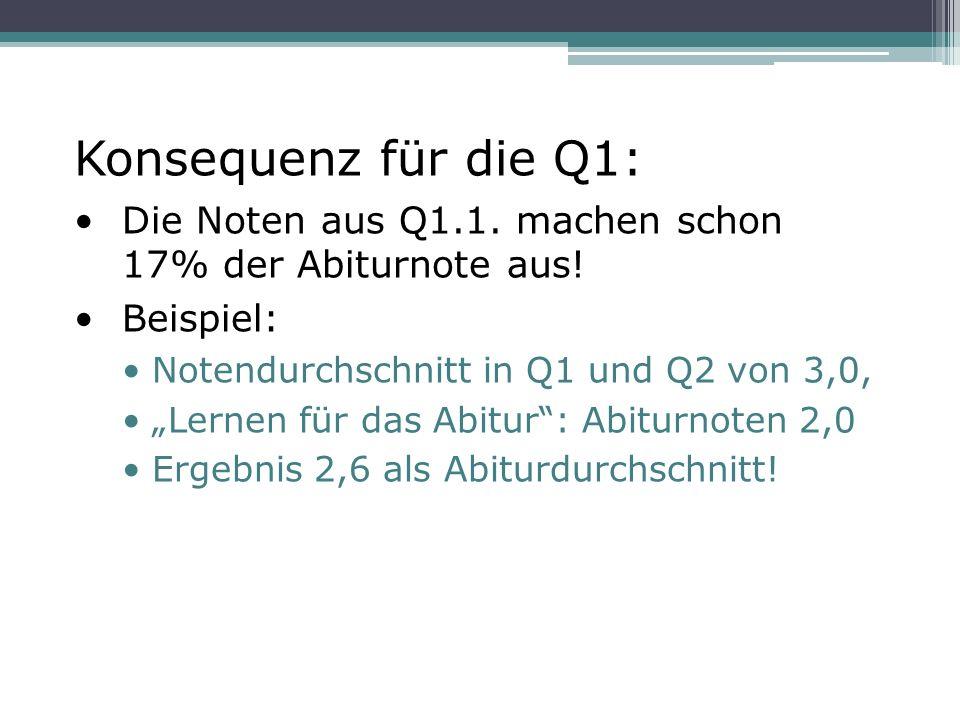 """Konsequenz für die Q1: Die Noten aus Q1.1. machen schon 17% der Abiturnote aus! Beispiel: Notendurchschnitt in Q1 und Q2 von 3,0, """"Lernen für das Abit"""