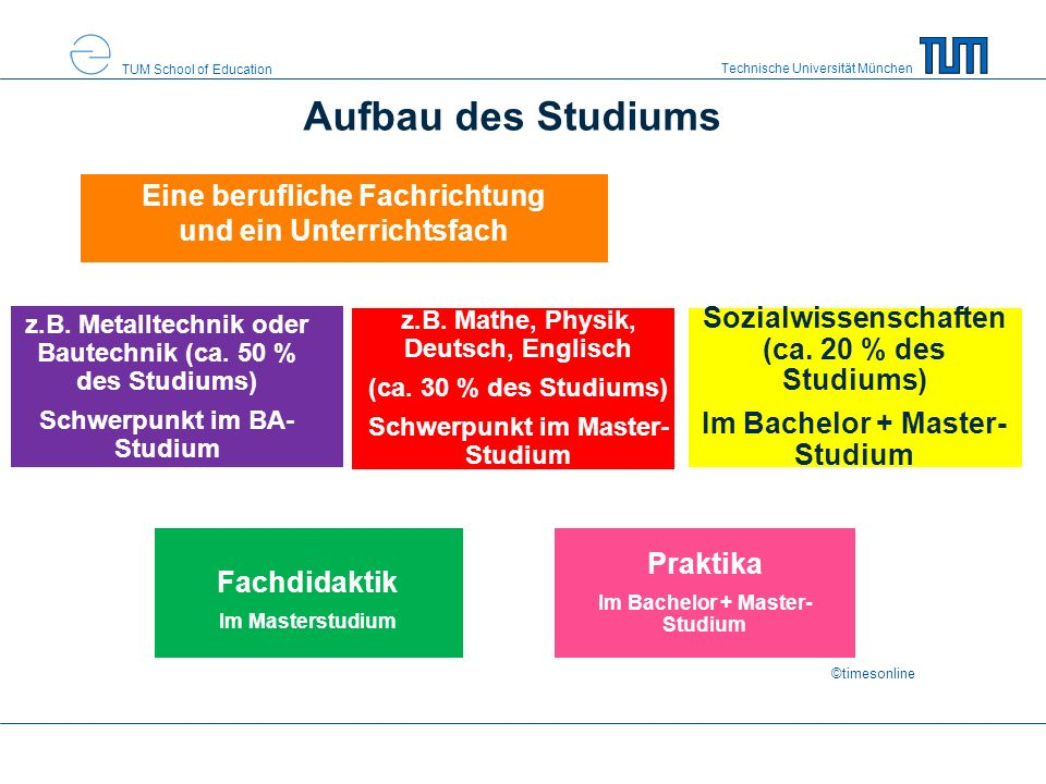 Technische Universität München TUM School of Education Aufbau des Studiums Eine berufliche Fachrichtung und ein Unterrichtsfach Sozialwissenschaften (ca.