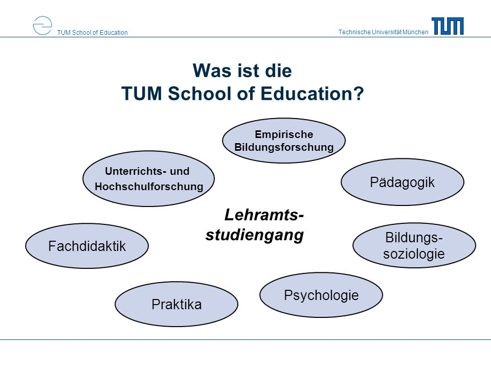 Technische Universität München TUM School of Education Was ist die TUM School of Education.