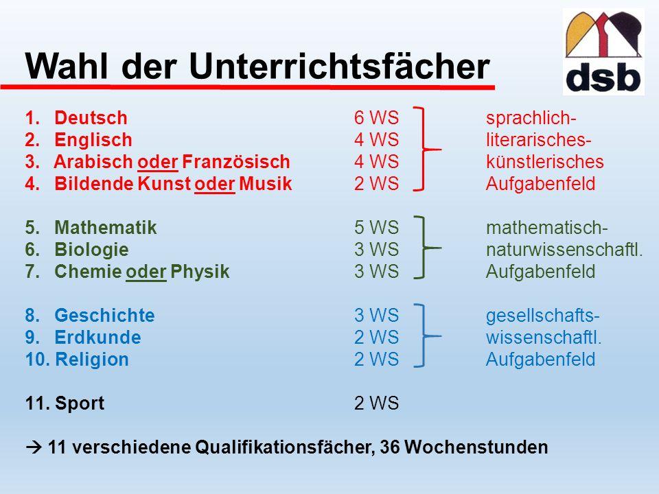 Wahl der Unterrichtsfächer 1. Deutsch6 WSsprachlich- 2.