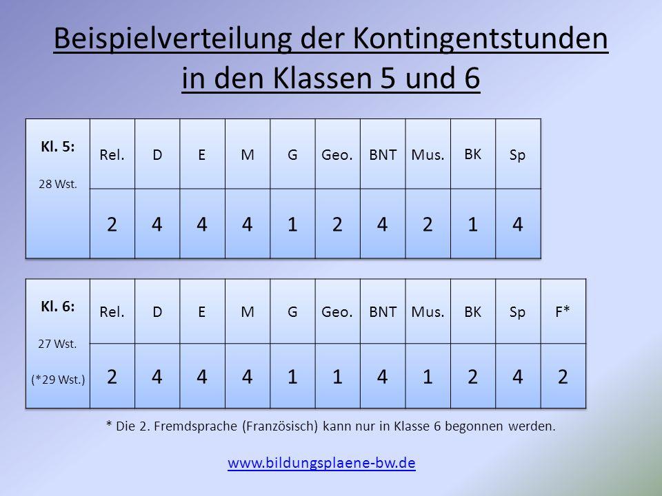 Beispielverteilung der Kontingentstunden in den Klassen 5 und 6 www.bildungsplaene-bw.de * Die 2.
