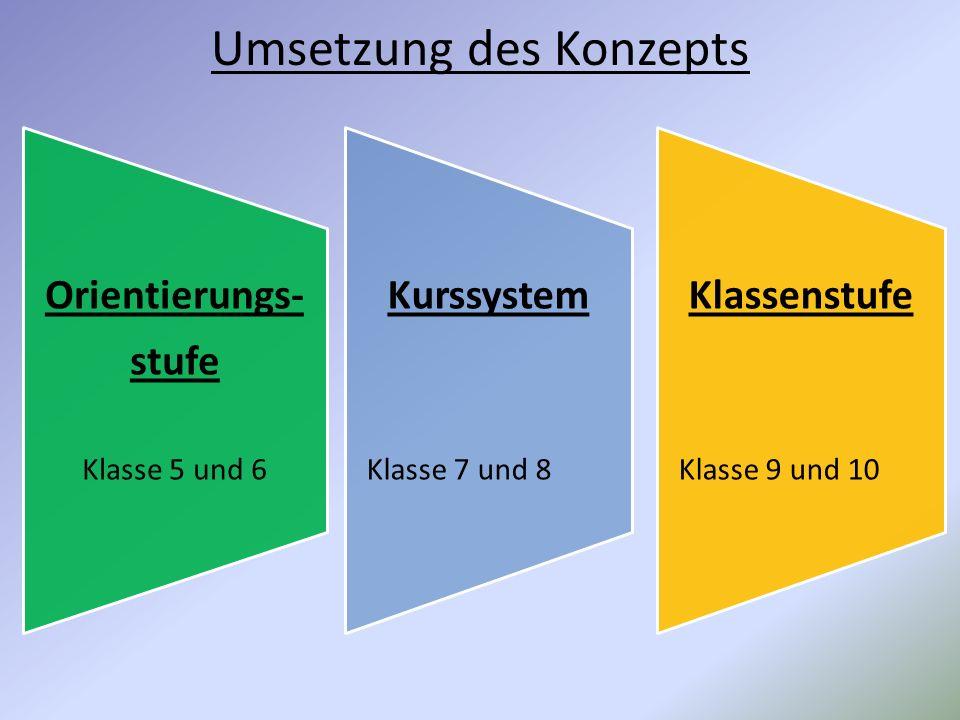 Umsetzung des Konzepts Orientierungs- stufe Klasse 5 und 6 Kurssystem Klasse 7 und 8 Klassenstufe Klasse 9 und 10