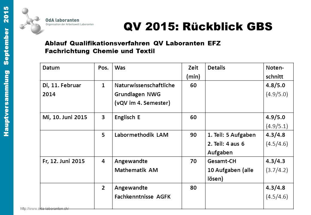 http://www.oda-laboranten.ch/ Hauptversammlung September 2015 QV 2015: Rückblick GBS DatumPos.Was Zeit (min) Details Noten- schnitt Di, 11.
