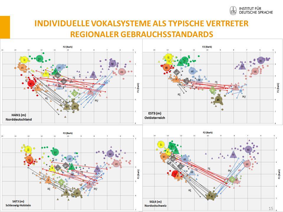 Was sind Vokalformanten? Verstärkungen von Frequenzbändern, hervorgerufen durch die Konfiguration der Artikulationsorgane; deren Lage (v.a. F1 und F2)