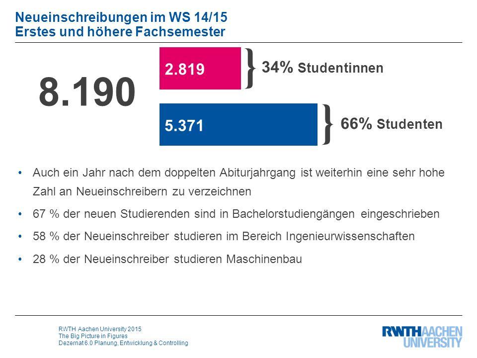 RWTH Aachen University 2015 The Big Picture in Figures Dezernat 6.0 Planung, Entwicklung & Controlling Neueinschreibungen im WS 14/15 Erstes und höher