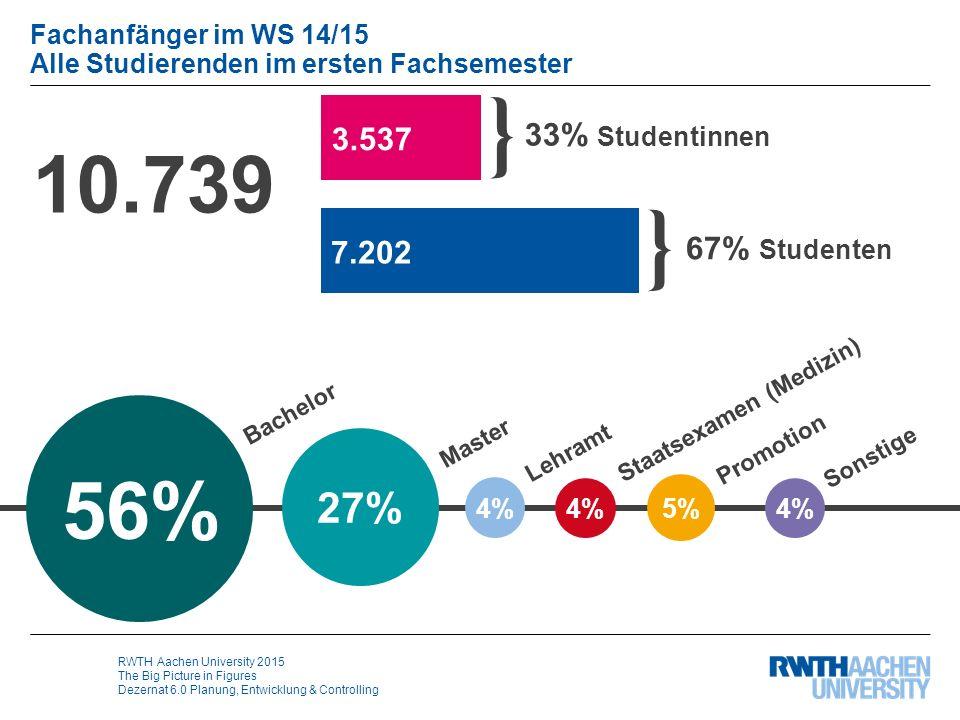 RWTH Aachen University 2015 The Big Picture in Figures Dezernat 6.0 Planung, Entwicklung & Controlling Fachanfänger im WS 14/15 Alle Studierenden im e