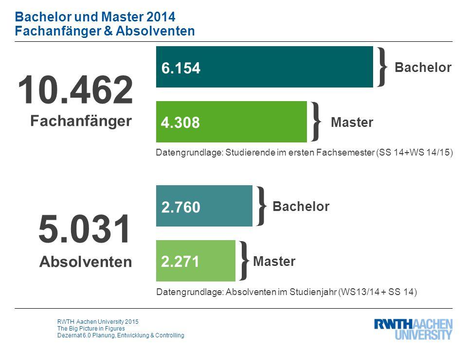 RWTH Aachen University 2015 The Big Picture in Figures Dezernat 6.0 Planung, Entwicklung & Controlling Bachelor und Master 2014 Fachanfänger & Absolve