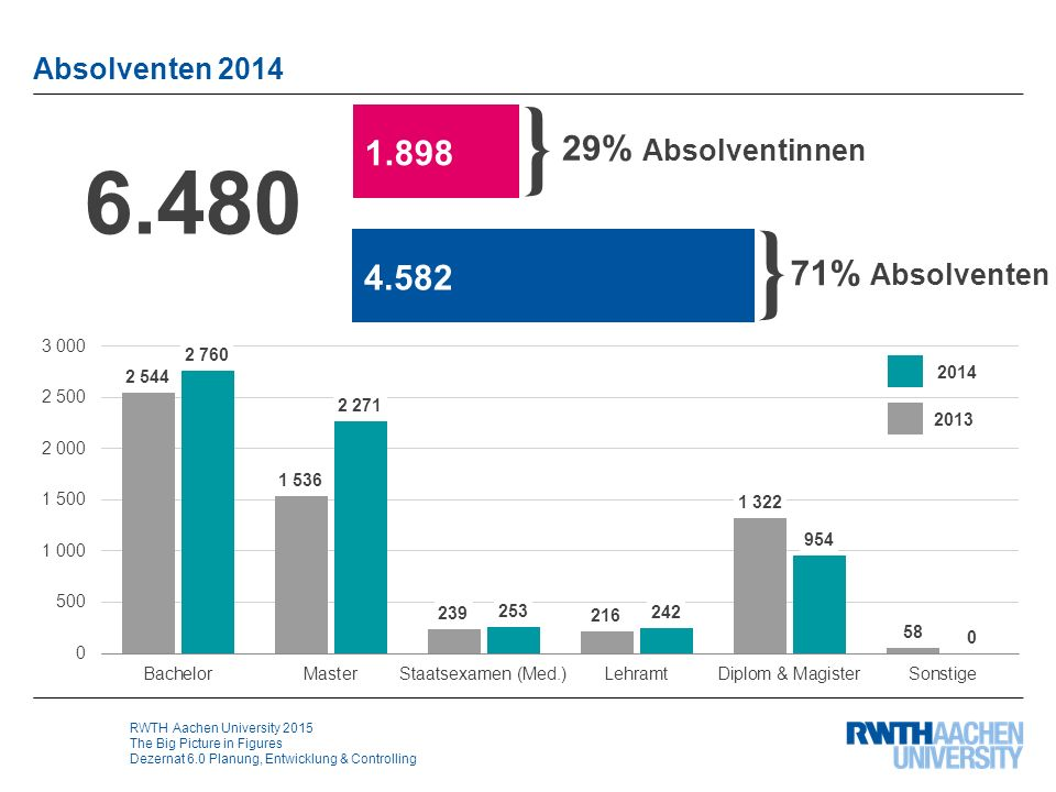 RWTH Aachen University 2015 The Big Picture in Figures Dezernat 6.0 Planung, Entwicklung & Controlling Absolventen 2014 6.480 } 29% Absolventinnen } 71% Absolventen 1.898 4.582