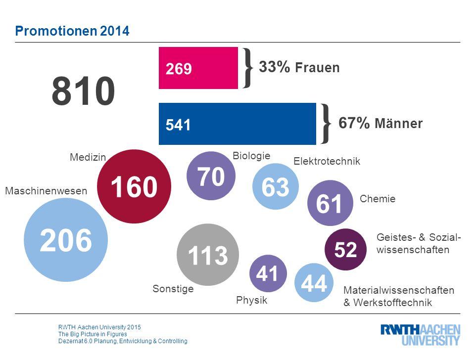 RWTH Aachen University 2015 The Big Picture in Figures Dezernat 6.0 Planung, Entwicklung & Controlling Promotionen 2014 810 } 33% Frauen } 67% Männer