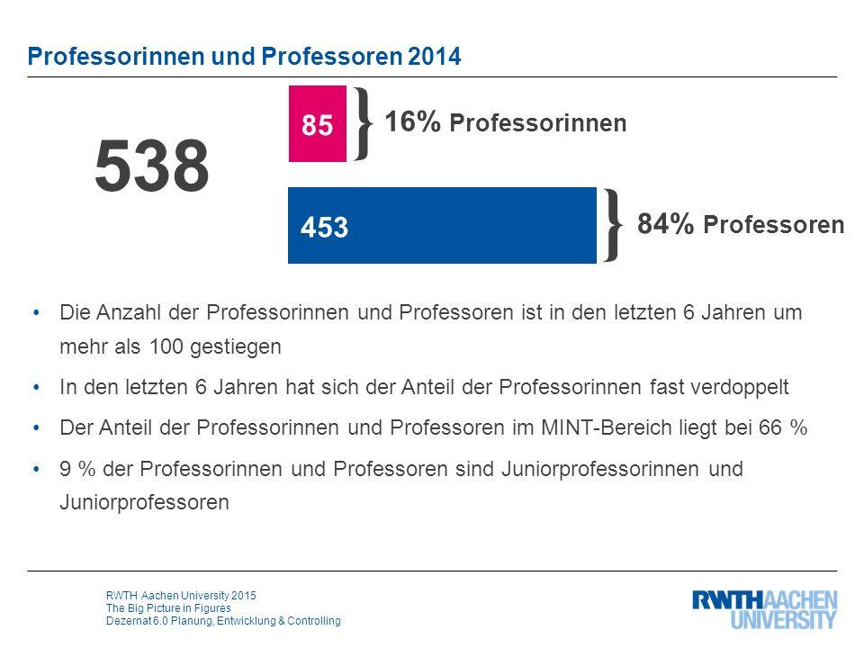 RWTH Aachen University 2015 The Big Picture in Figures Dezernat 6.0 Planung, Entwicklung & Controlling Professorinnen und Professoren 2014 Die Anzahl