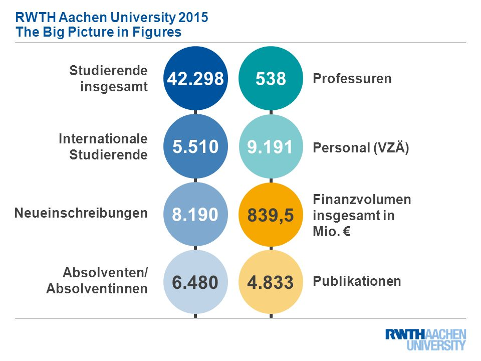 RWTH Aachen University 2015 The Big Picture in Figures Dezernat 6.0 Planung, Entwicklung & Controlling RWTH Aachen University 2015 The Big Picture in Figures Professuren Studierende insgesamt Absolventen/ Absolventinnen Neueinschreibungen Internationale Studierende Personal (VZÄ) Finanzvolumen insgesamt in Mio.