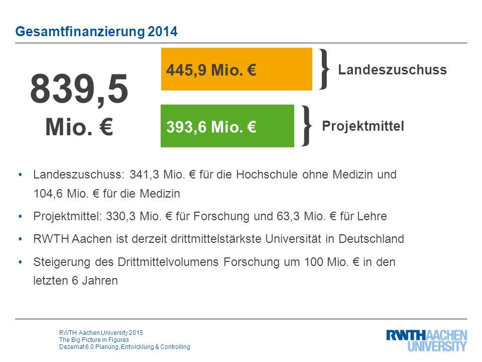 RWTH Aachen University 2015 The Big Picture in Figures Dezernat 6.0 Planung, Entwicklung & Controlling Gesamtfinanzierung 2014 839,5 Mio. € } Landeszu