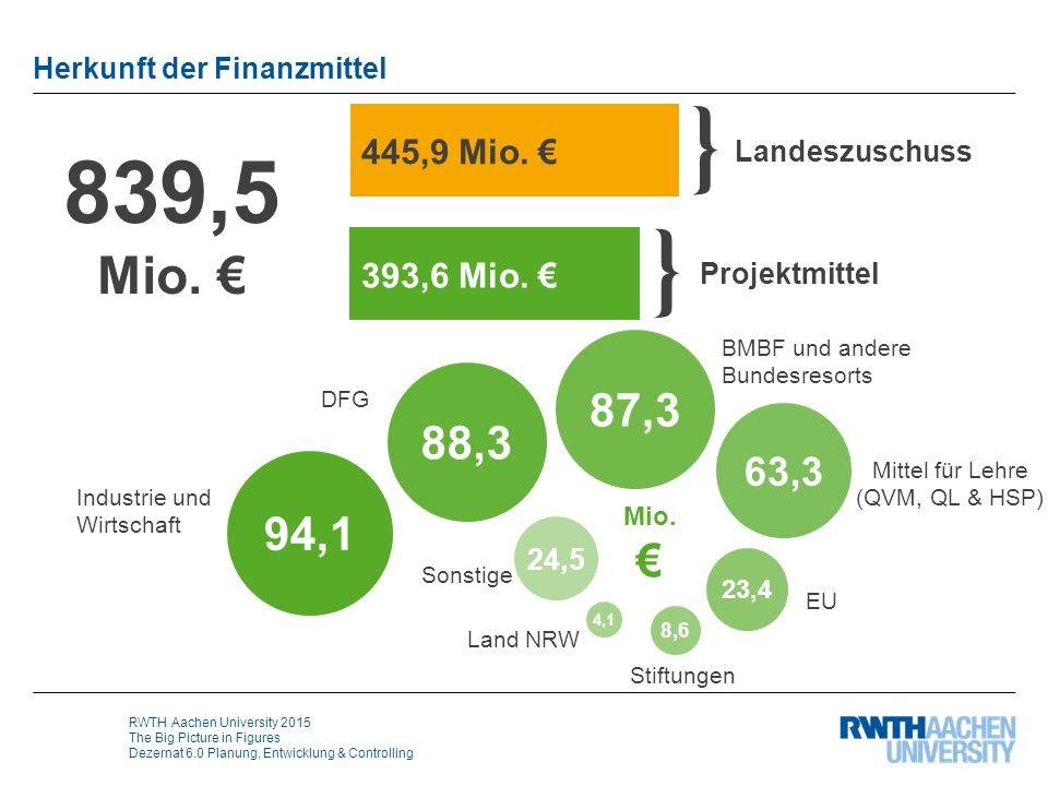 RWTH Aachen University 2015 The Big Picture in Figures Dezernat 6.0 Planung, Entwicklung & Controlling Herkunft der Finanzmittel 839,5 Mio. € Sonstige