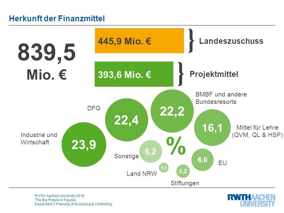 RWTH Aachen University 2015 The Big Picture in Figures Dezernat 6.0 Planung, Entwicklung & Controlling Herkunft der Finanzmittel 839,5 Mio. € % Sonsti