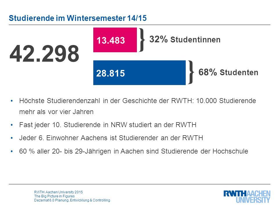 RWTH Aachen University 2015 The Big Picture in Figures Dezernat 6.0 Planung, Entwicklung & Controlling Fachanfänger im WS 14/15 Alle Studierenden im ersten Fachsemester 10.739 } 33% Studentinnen } 67% Studenten 3.537 7.202 56% 27% 4% 5% 4% Bachelor Master LehramtStaatsexamen (Medizin) Sonstige 4% Promotion