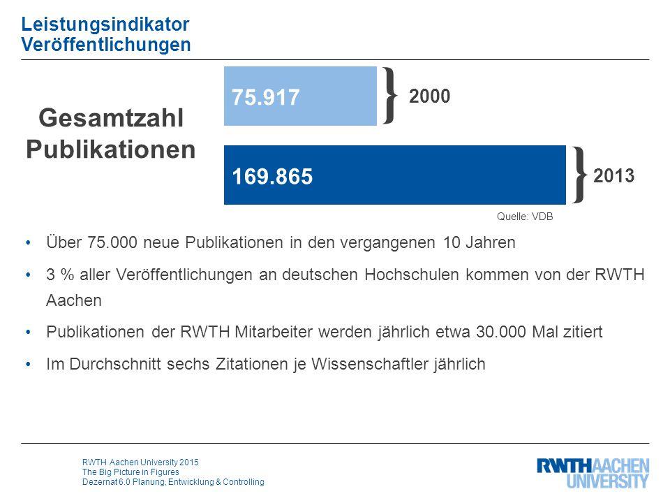 RWTH Aachen University 2015 The Big Picture in Figures Dezernat 6.0 Planung, Entwicklung & Controlling Leistungsindikator Veröffentlichungen Über 75.0