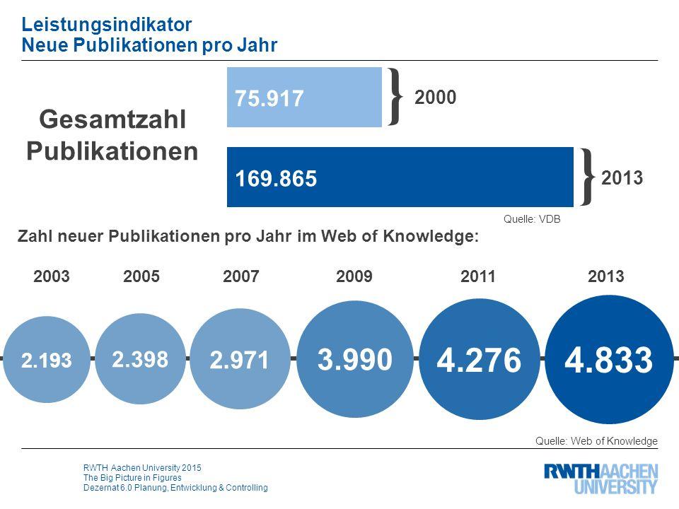 RWTH Aachen University 2015 The Big Picture in Figures Dezernat 6.0 Planung, Entwicklung & Controlling Leistungsindikator Neue Publikationen pro Jahr