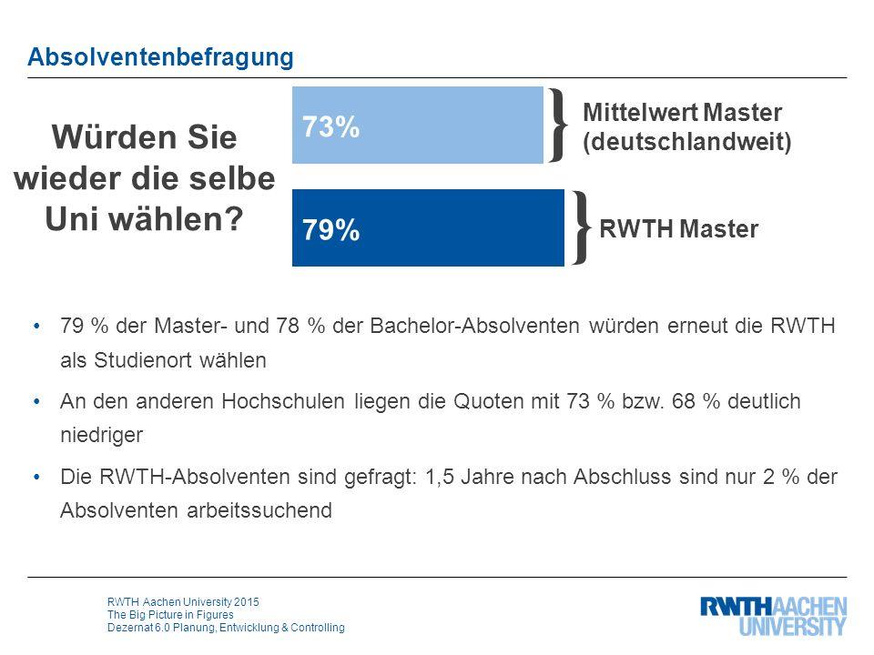 RWTH Aachen University 2015 The Big Picture in Figures Dezernat 6.0 Planung, Entwicklung & Controlling Absolventenbefragung Würden Sie wieder die selb