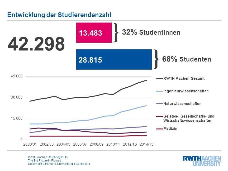 RWTH Aachen University 2015 The Big Picture in Figures Dezernat 6.0 Planung, Entwicklung & Controlling Entwicklung der Studierendenzahl 42.298 32% Stu