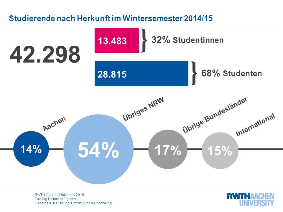 RWTH Aachen University 2015 The Big Picture in Figures Dezernat 6.0 Planung, Entwicklung & Controlling Studierende nach Abschlüssen 50% 25% 6% 11% 2% Bachelor Master Lehramt Staatsexamen (Medizin) Diplom/ Sonstige 6% Promotion 42.298 32% Studentinnen } 68% Studenten 13.483 28.815 }