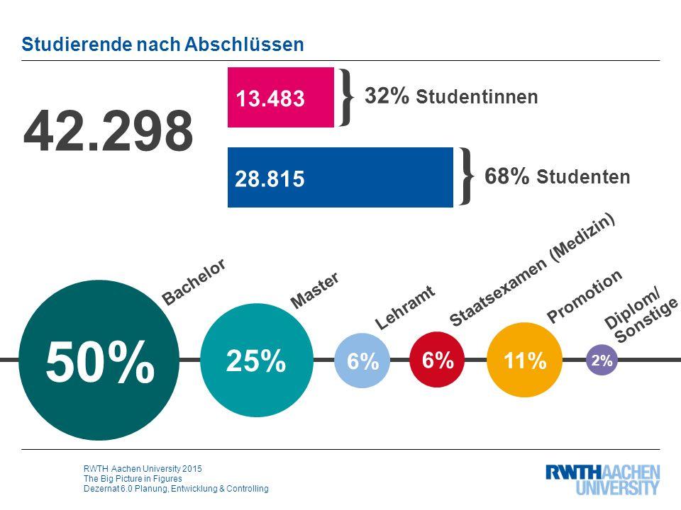 RWTH Aachen University 2015 The Big Picture in Figures Dezernat 6.0 Planung, Entwicklung & Controlling Studierende nach Wissenschaftsbereichen 57% 23% 13% Ingenieurwissenschaften Mathematik, Informatik & Naturwissenschaften Medizin Geistes-, Gesellschafts- & Wirtschaftswissenschaften 7% 42.298 32% Studentinnen } 68% Studenten 13.483 28.815 }
