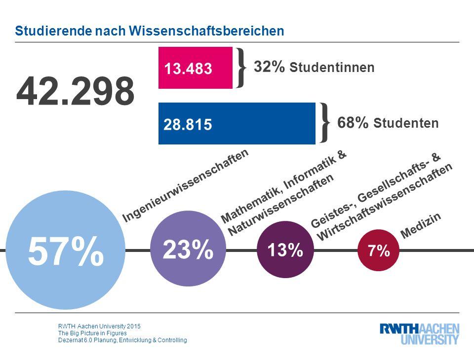 RWTH Aachen University 2015 The Big Picture in Figures Dezernat 6.0 Planung, Entwicklung & Controlling Studierende nach Wissenschaftsbereichen 57% 23%