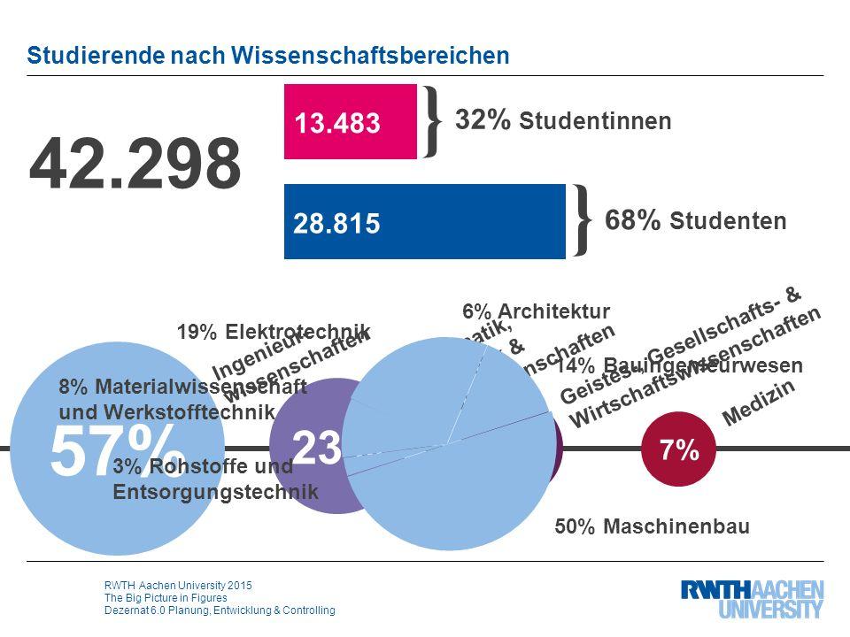 RWTH Aachen University 2015 The Big Picture in Figures Dezernat 6.0 Planung, Entwicklung & Controlling 42.298 Studierende nach Wissenschaftsbereichen