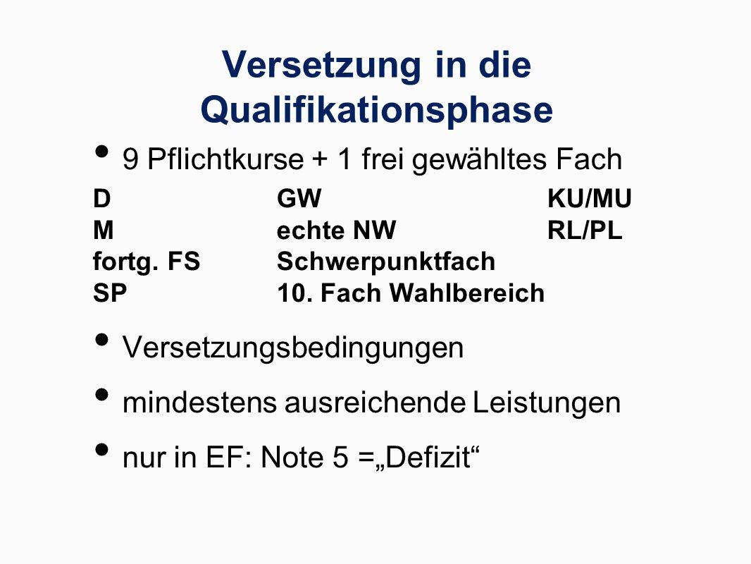 Versetzung in die Qualifikationsphase 9 Pflichtkurse + 1 frei gewähltes Fach DGW KU/MU M echte NWRL/PL fortg. FS Schwerpunktfach SP 10. Fach Wahlberei