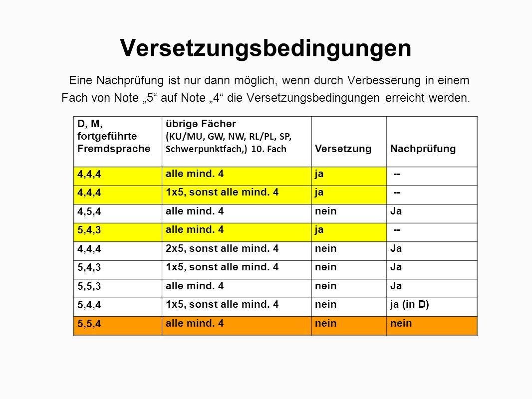 """Versetzungsbedingungen Eine Nachprüfung ist nur dann möglich, wenn durch Verbesserung in einem Fach von Note """"5"""" auf Note """"4"""" die Versetzungsbedingung"""