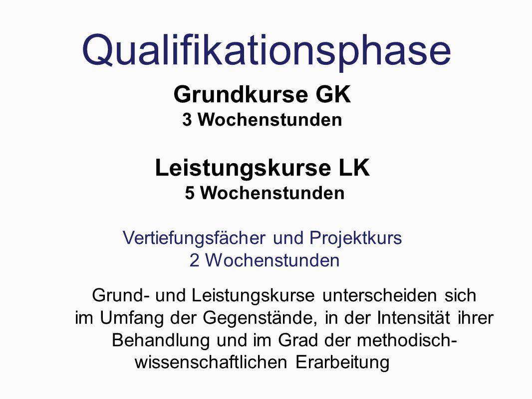 Qualifikationsphase Grundkurse GK 3 Wochenstunden Leistungskurse LK 5 Wochenstunden Vertiefungsfächer und Projektkurs 2 Wochenstunden Grund- und Leist