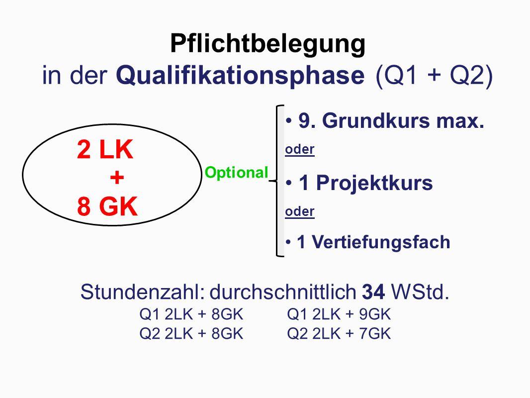 Pflichtbelegung in der Qualifikationsphase (Q1 + Q2) Stundenzahl: durchschnittlich 34 WStd. Q1 2LK + 8GK Q1 2LK + 9GK Q2 2LK + 8GK Q2 2LK + 7GK Option