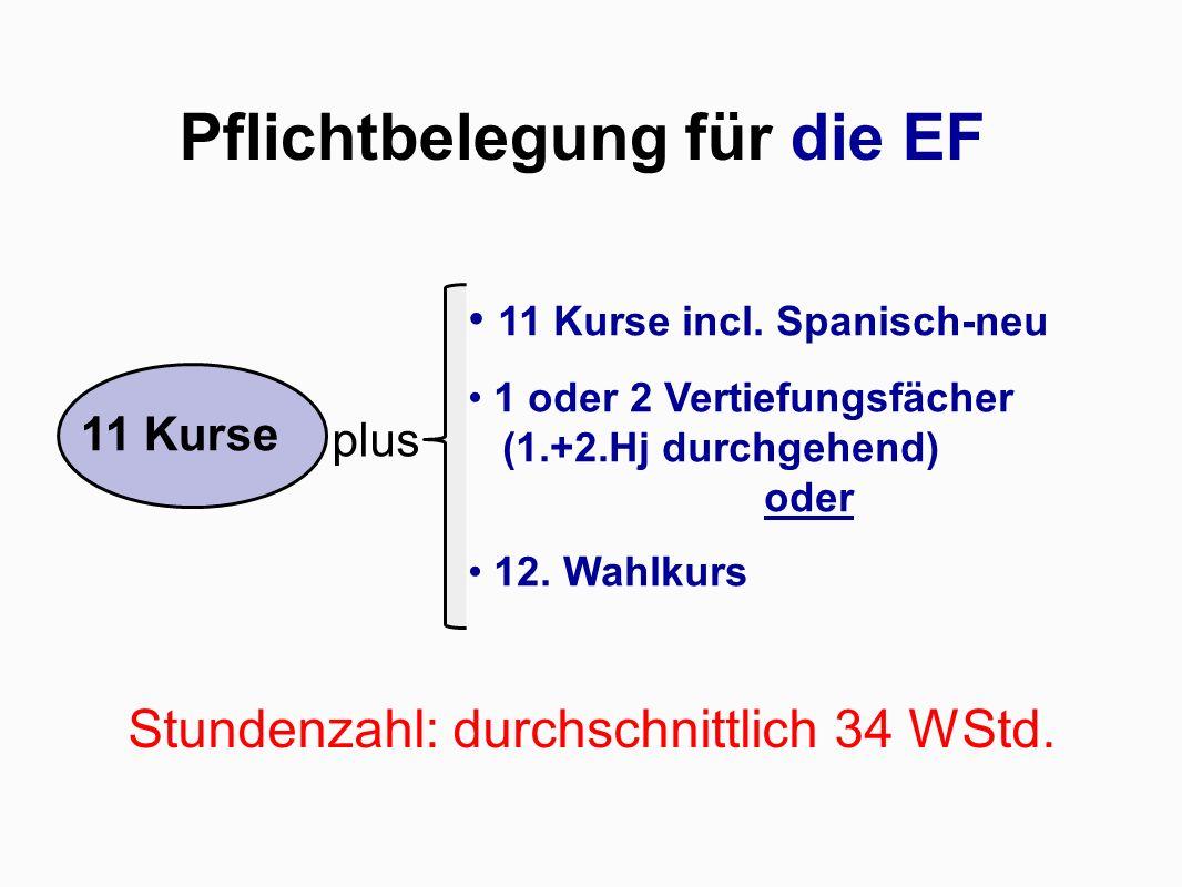 Pflichtbelegung für die EF Stundenzahl: durchschnittlich 34 WStd. plus 11 Kurse incl. Spanisch-neu 1 oder 2 Vertiefungsfächer (1.+2.Hj durchgehend) od
