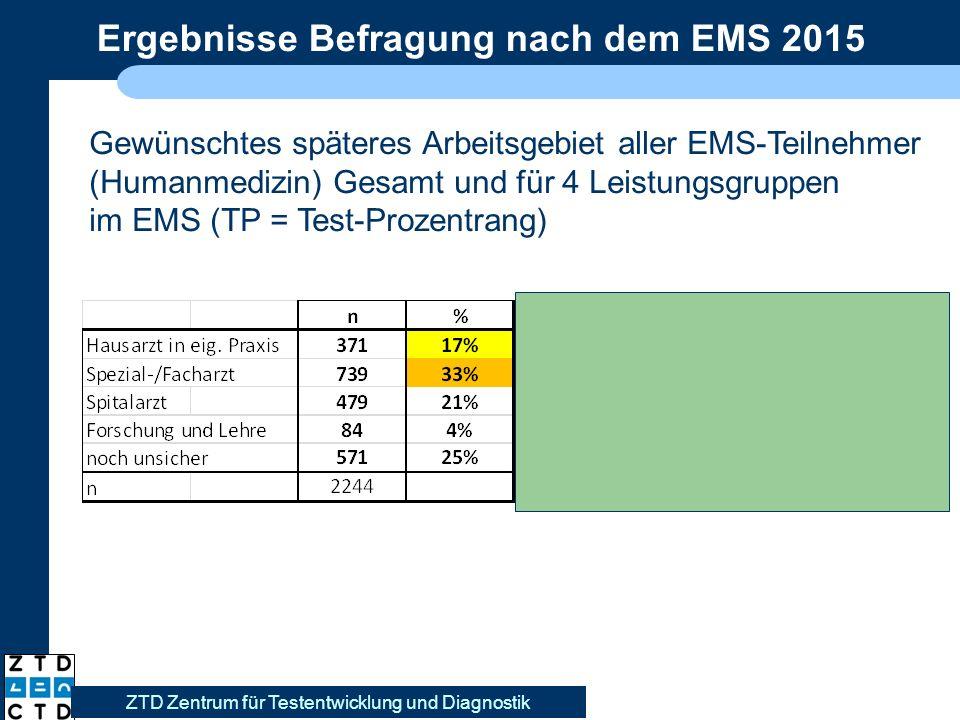 Ergebnisse Befragung nach dem EMS 2015 ZTD Zentrum für Testentwicklung und Diagnostik Gewünschtes späteres Arbeitsgebiet aller EMS-Teilnehmer (Humanmedizin) Gesamt und für 4 Leistungsgruppen im EMS (TP = Test-Prozentrang)