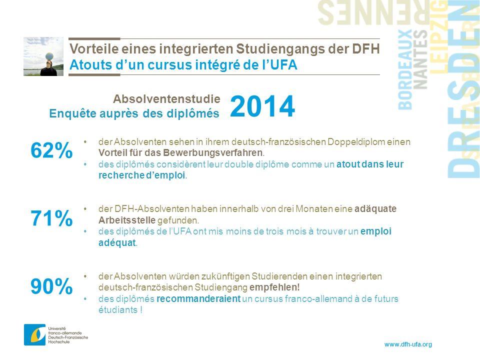 www.dfh-ufa.org Vorteile eines integrierten Studiengangs der DFH Atouts d'un cursus intégré de l'UFA der Absolventen sehen in ihrem deutsch-französischen Doppeldiplom einen Vorteil für das Bewerbungsverfahren.