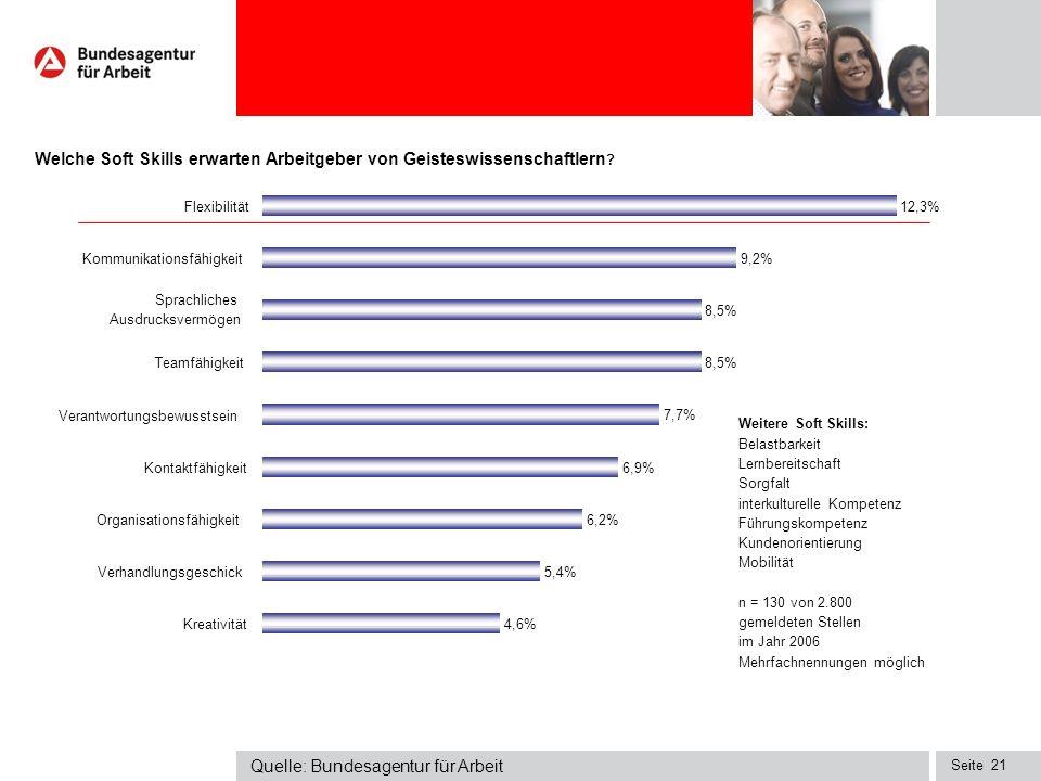 Seite 12,3% 9,2% 8,5% 7,7% 6,9% 6,2% 5,4% 4,6% Flexibilität Kommunikationsfähigkeit Sprachliches Ausdrucksvermögen Teamfähigkeit Verantwortungsbewusstsein Kontaktfähigkeit Organisationsfähigkeit Verhandlungsgeschick Kreativität Welche Soft Skills erwarten Arbeitgeber von Geisteswissenschaftlern .