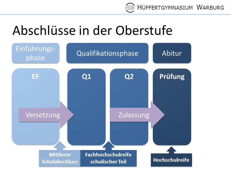 H ÜFFERTGYMNASIUM W ARBURG Anzahl der Kurse in der Q1 und Q2