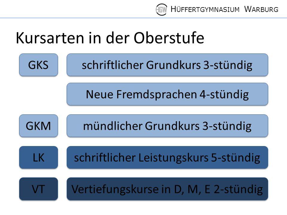 H ÜFFERTGYMNASIUM W ARBURG Kursarten in der Oberstufe ab Q PK Projektkurs 2-stündig ab Q1.2 (Begabtenförderung) Zusatzkurs in GE und/oder SW in Q2 bei Nichtbelegung von GE und/oder SW in der EF oder in der Q1 Zusatzkurs in GE und/oder SW in Q2 bei Nichtbelegung von GE und/oder SW in der EF oder in der Q1 LI Literatur IP Instrumentalpraktischer Kurs (Orchester) Anstelle von Musik oder Kunst ab der Q1 oder zusätzlich 3- stündig: VP Vokalpraktischer Kurs (Chor) ZK