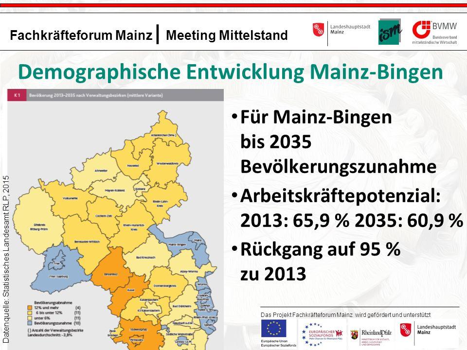 4 Fachkräfteforum Mainz | Meeting Mittelstand Das Projekt Fachkräfteforum Mainz wird gefördert und unterstützt durch: Demographische Entwicklung Mainz-Bingen Für Mainz-Bingen bis 2035 Bevölkerungszunahme Arbeitskräftepotenzial: 2013: 65,9 % 2035: 60,9 % Rückgang auf 95 % zu 2013 Datenquelle: Statistisches Landesamt RLP, 2015