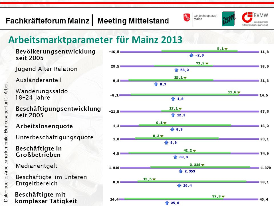 5 Fachkräfteforum Mainz | Meeting Mittelstand Das Projekt Fachkräfteforum Mainz wird gefördert und unterstützt durch: Bevölkerungsentwicklung seit 2005 Jugend-Alter-Relation Ausländeranteil Wanderungssaldo 18–24 Jahre Beschäftigungsentwicklung seit 2005 Arbeitslosenquote Unterbeschäftigungsquote Beschäftigte in Großbetrieben Medianentgelt Beschäftigte im unteren Entgeltbereich Beschäftigte mit komplexer Tätigkeit Datenquelle: Arbeitsmarktmonitor Bundesagentur für Arbeit Arbeitsmarktparameter für Mainz 2013