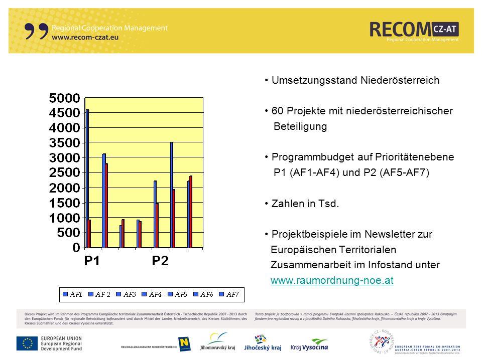 Umsetzungsstand Niederösterreich 60 Projekte mit niederösterreichischer Beteiligung Programmbudget auf Prioritätenebene P1 (AF1-AF4) und P2 (AF5-AF7)