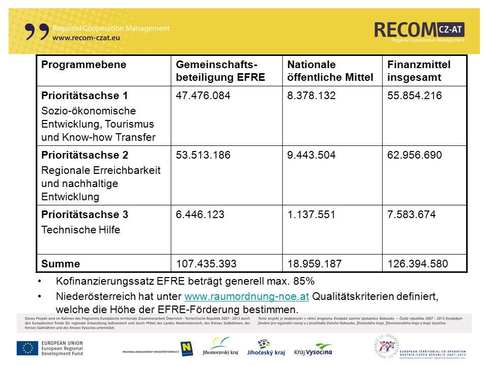 Kofinanzierungssatz EFRE beträgt generell max. 85% Niederösterreich hat unter www.raumordnung-noe.at Qualitätskriterien definiert, welche die Höhe der