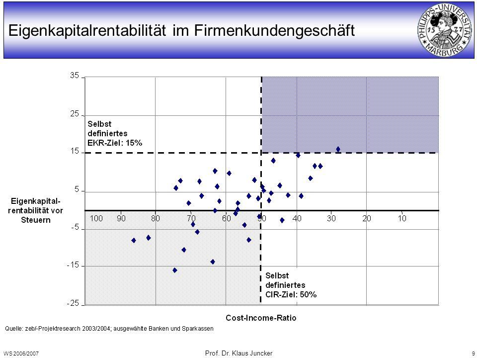 WS 2006/2007 Prof. Dr. Klaus Juncker 9 Eigenkapitalrentabilität im Firmenkundengeschäft