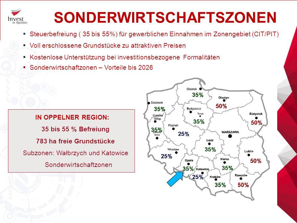 SONDERWIRTSCHAFTSZONEN  Steuerbefreiung ( 35 bis 55%) für gewerblichen Einnahmen im Zonengebiet (CIT/PIT)  Voll erschlossene Grundstücke zu attraktiven Preisen  Kostenlose Unterstützung bei investitionsbezogene Formalitäten  Sonderwirtschaftzonen – Vorteile bis 2026 IN OPPELNER REGION: 35 bis 55 % Befreiung 783 ha freie Grundstücke Subzonen: Wałbrzych und Katowice Sonderwirtschaftzonen