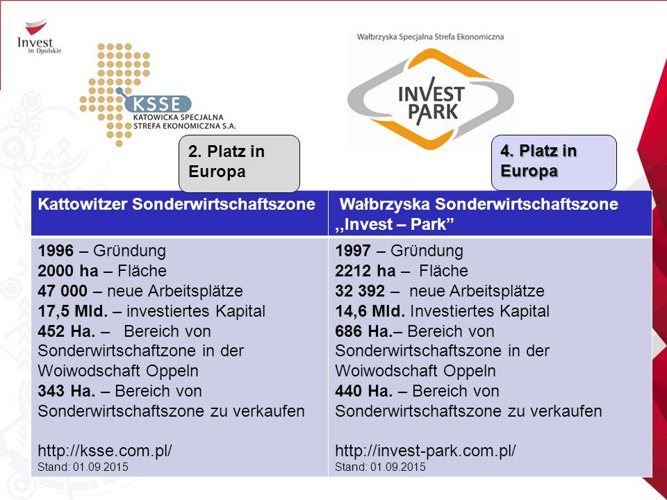 Kattowitzer Sonderwirtschaftszone Wałbrzyska Sonderwirtschaftszone,,Invest – Park 1996 – Grϋndung 2000 ha – Fläche 47 000 – neue Arbeitsplätze 17,5 Mld.