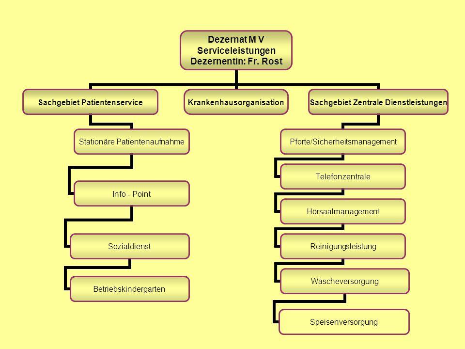 Dezernat M V Anfang März 2005 entstand das Dezernat M V – Serviceleistungen, in welchem verschiedene Abteilungen aus den Dezernaten M I, M III und dem Referat für Krankenhausorganisation zusammengefasst worden.