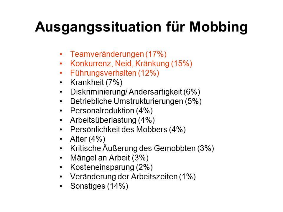 Ausgangssituation für Mobbing Teamveränderungen (17%) Konkurrenz, Neid, Kränkung (15%) Führungsverhalten (12%) Krankheit (7%) Diskriminierung/ Andersartigkeit (6%) Betriebliche Umstrukturierungen (5%) Personalreduktion (4%) Arbeitsüberlastung (4%) Persönlichkeit des Mobbers (4%) Alter (4%) Kritische Äußerung des Gemobbten (3%) Mängel an Arbeit (3%) Kosteneinsparung (2%) Veränderung der Arbeitszeiten (1%) Sonstiges (14%)