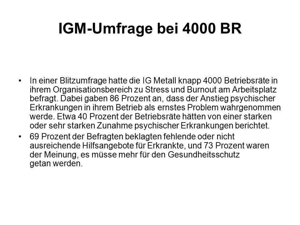 IGM-Umfrage bei 4000 BR In einer Blitzumfrage hatte die IG Metall knapp 4000 Betriebsräte in ihrem Organisationsbereich zu Stress und Burnout am Arbeitsplatz befragt.