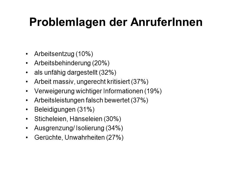 Problemlagen der AnruferInnen Arbeitsentzug (10%) Arbeitsbehinderung (20%) als unfähig dargestellt (32%) Arbeit massiv, ungerecht kritisiert (37%) Verweigerung wichtiger Informationen (19%) Arbeitsleistungen falsch bewertet (37%) Beleidigungen (31%) Sticheleien, Hänseleien (30%) Ausgrenzung/ Isolierung (34%) Gerüchte, Unwahrheiten (27%)