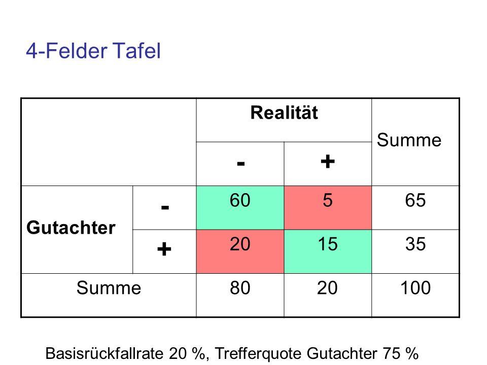 4-Felder Tafel Realität Summe -+ Gutachter - 60565 + 201535 Summe8020100 Basisrückfallrate 20 %, Trefferquote Gutachter 75 %