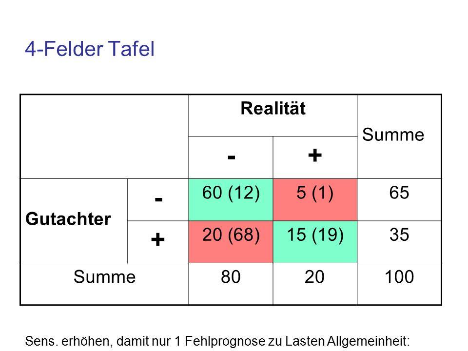4-Felder Tafel Realität Summe -+ Gutachter - 60 (12)5 (1)65 + 20 (68)15 (19)35 Summe8020100 Sens.